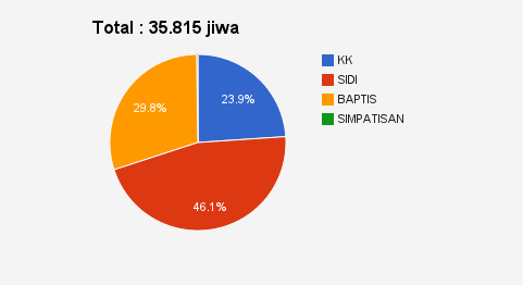 Pie Chart statistik Jemaat GKSBS