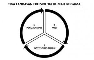 3 landasan teori eklesiologi RUMAH BERSAMA