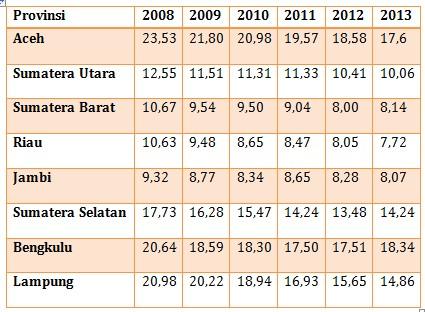 Tabel tingkat kemiskinan propinsi di pulau Sumatera