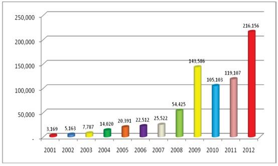 Tabel Jumlah Kasus Kekerasan Terhadap Perempuan 2001 - 2012